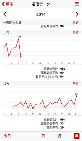 20141110データ使用量(2)