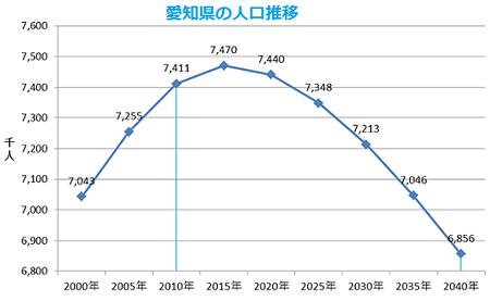 愛知県の人口推移