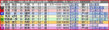 a.一宮競輪11R