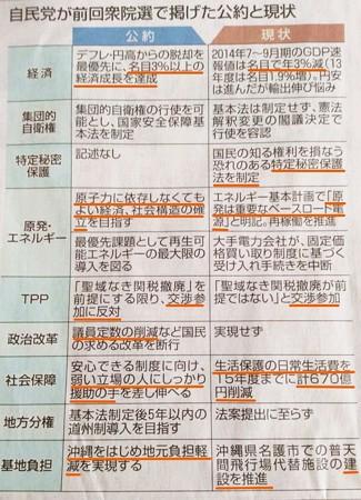 2014.11.20 自民党 公約の現状