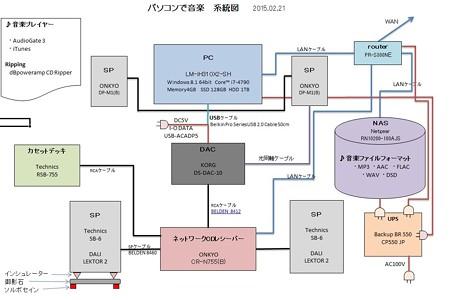 2015.02.21 パソコンで音楽 系統図